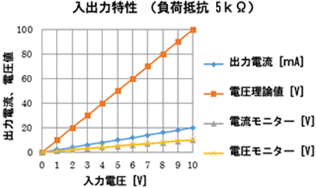 入出力特性(負担抵抗5kΩ)